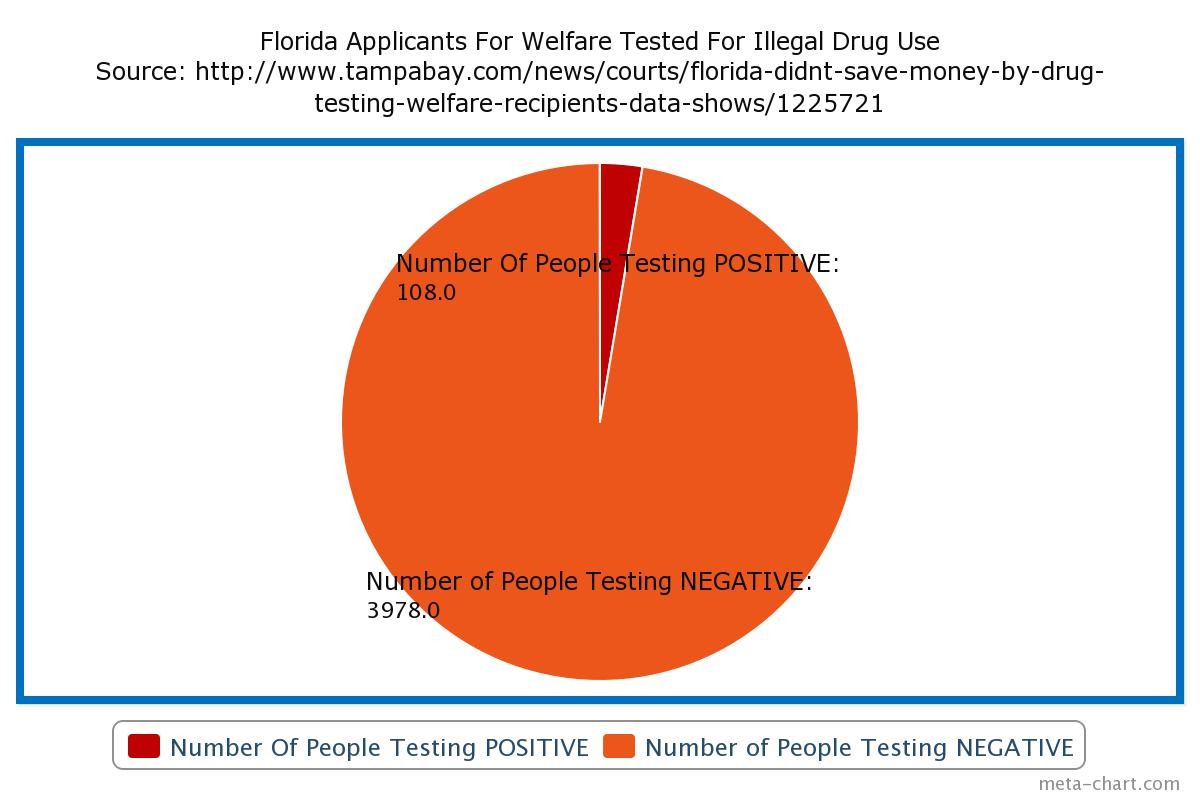welfare recipients drug tested 2014-3-6  the movement is the latest iteration of a welfare drug-testing campaign that began gaining momentum about five years ago some lawmakers support the tests to help drug.